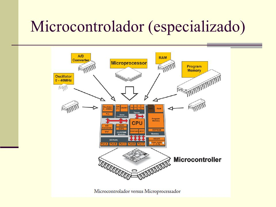 Microcontrolador (especializado)