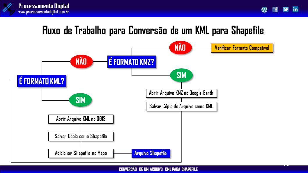 Fluxo de Trabalho para Conversão de um KML para Shapefile