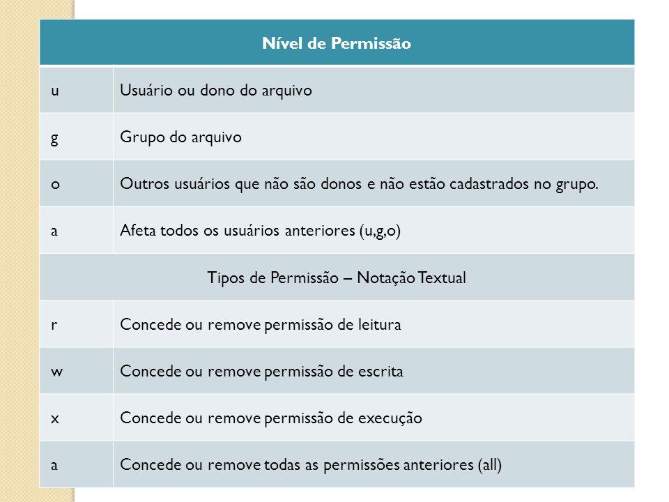Tipos de Permissão – Notação Textual