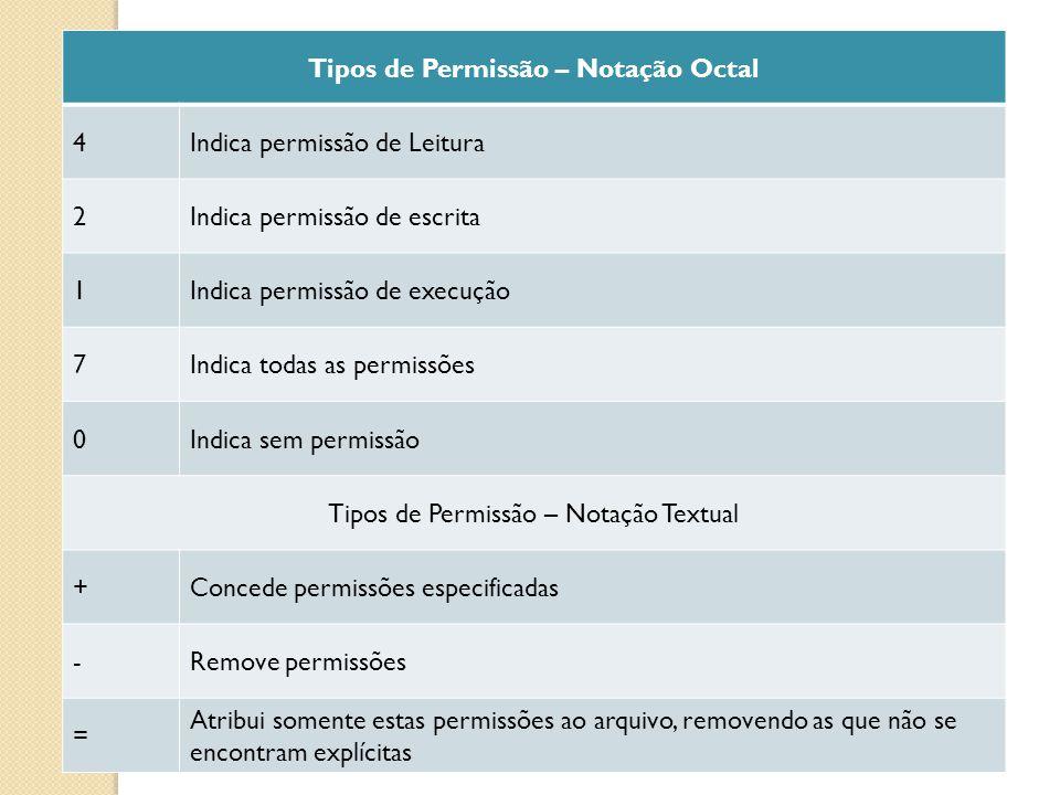 Tipos de Permissão – Notação Octal