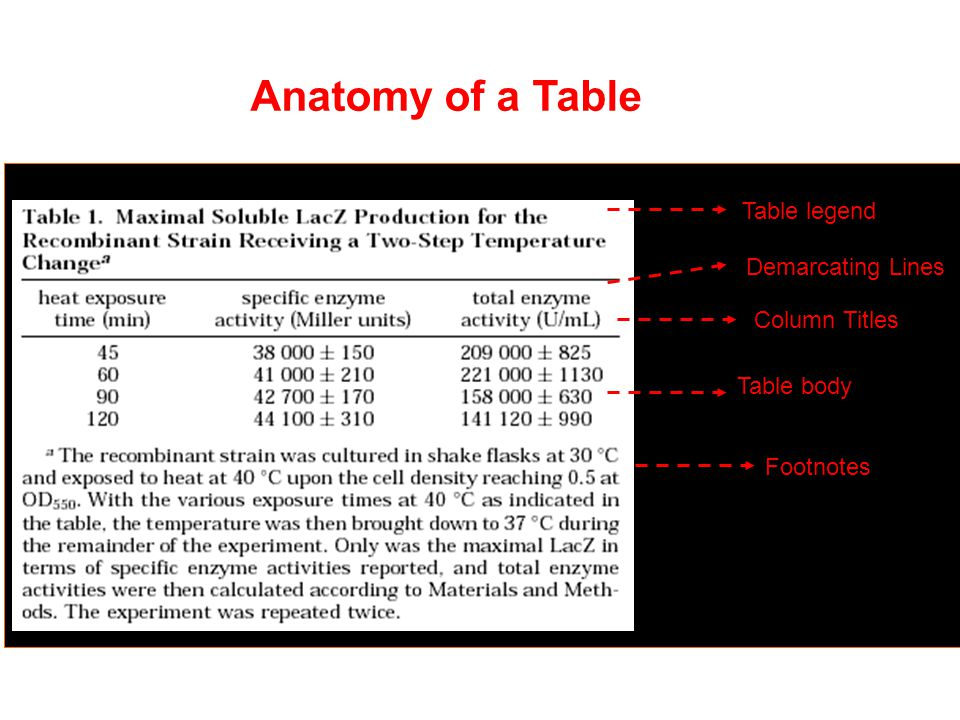 Anatomy of a Table Table legend Demarcating Lines Column Titles