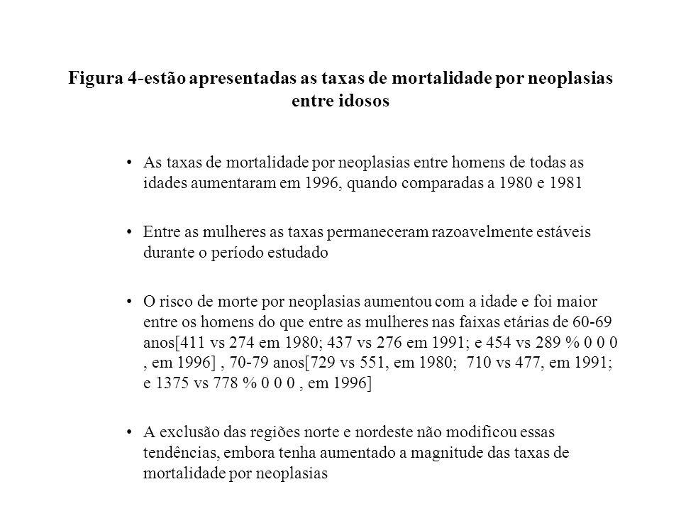 Figura 4-estão apresentadas as taxas de mortalidade por neoplasias entre idosos