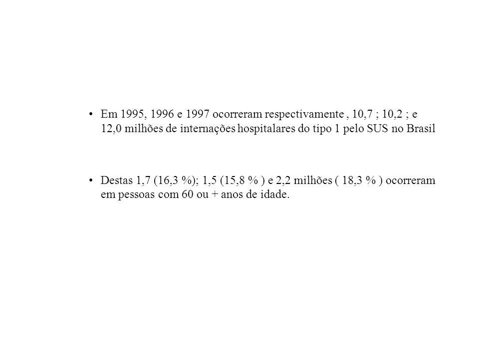 Em 1995, 1996 e 1997 ocorreram respectivamente , 10,7 ; 10,2 ; e 12,0 milhões de internações hospitalares do tipo 1 pelo SUS no Brasil