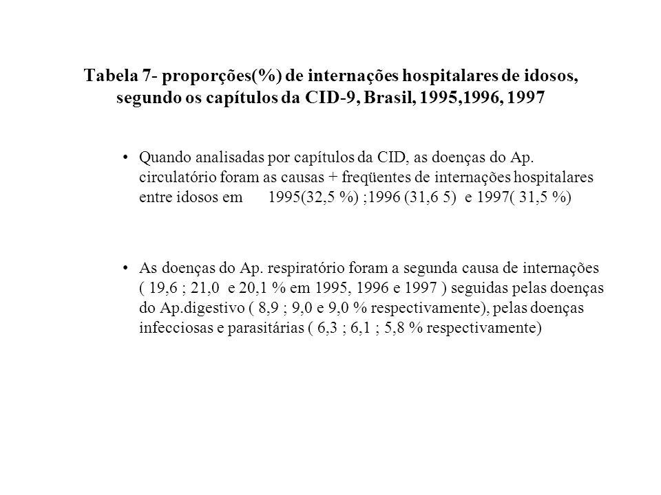 Tabela 7- proporções(%) de internações hospitalares de idosos, segundo os capítulos da CID-9, Brasil, 1995,1996, 1997