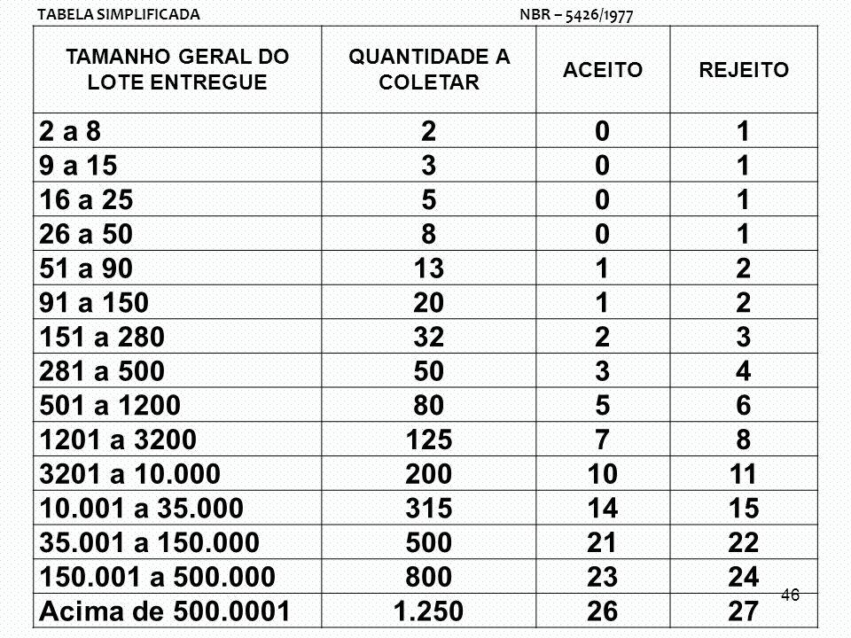 TAMANHO GERAL DO LOTE ENTREGUE