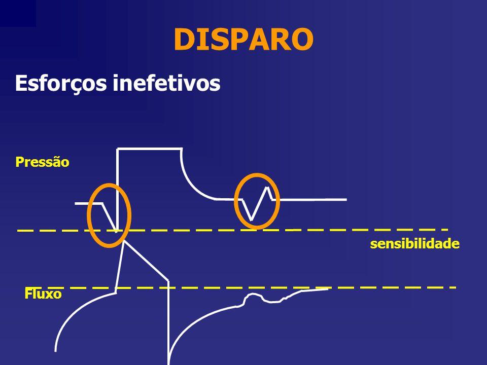 DISPARO Esforços inefetivos Pressão sensibilidade Fluxo