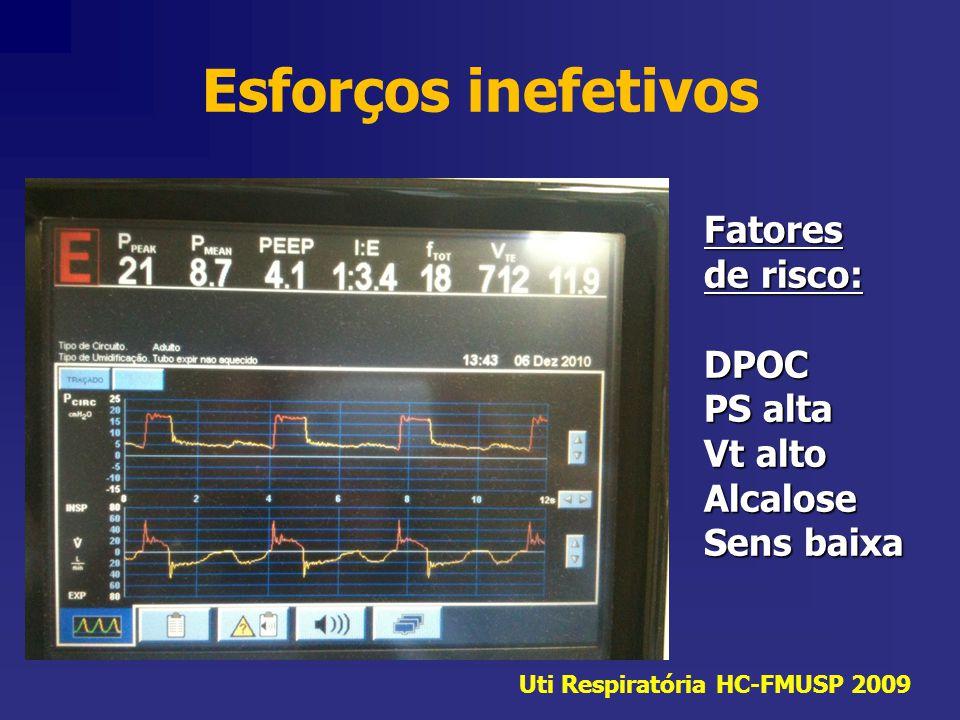 Esforços inefetivos Fatores de risco: DPOC PS alta Vt alto Alcalose