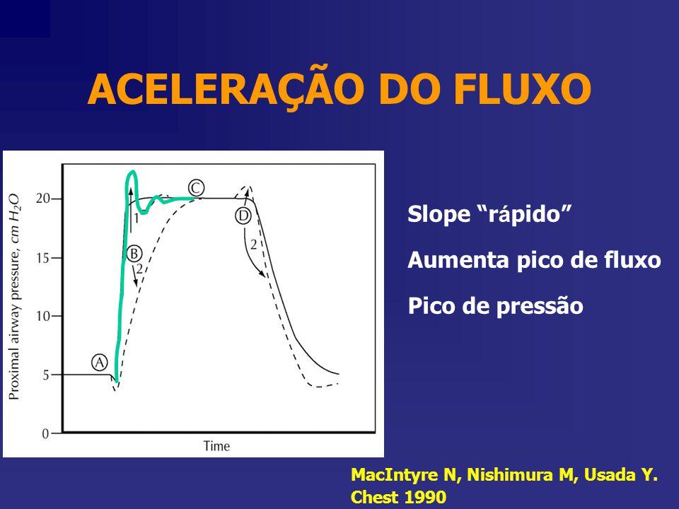 ACELERAÇÃO DO FLUXO Slope rápido Aumenta pico de fluxo
