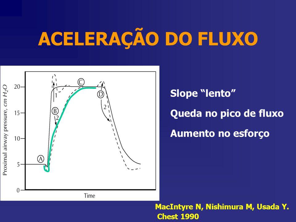 ACELERAÇÃO DO FLUXO Slope lento Queda no pico de fluxo