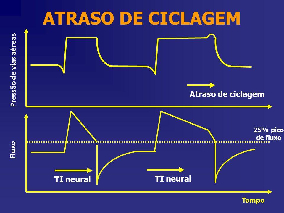 ATRASO DE CICLAGEM Pressão de vias aéreas Atraso de ciclagem Fluxo