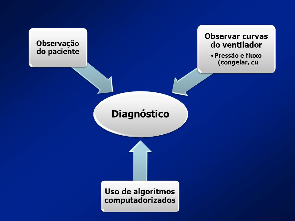 Diagnóstico Observar curvas do ventilador