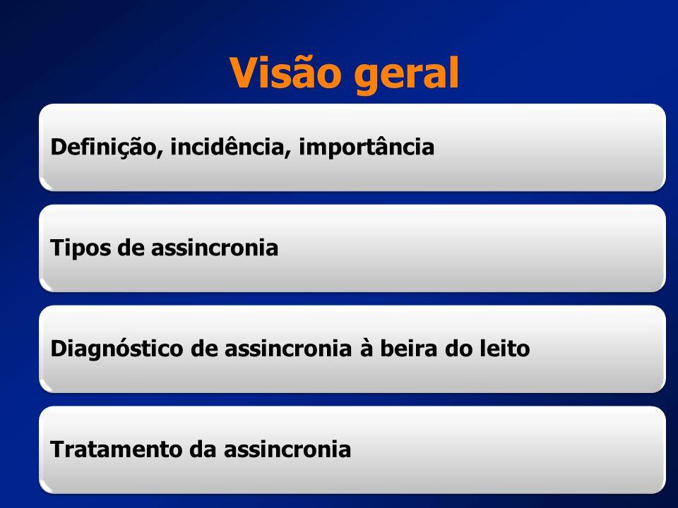 Visão geral Definição, incidência, importância Tipos de assincronia