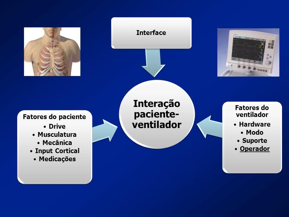Interação paciente-ventilador