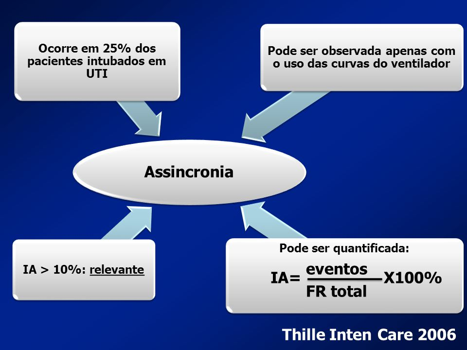 Assincronia eventos FR total IA= X100% Thille Inten Care 2006