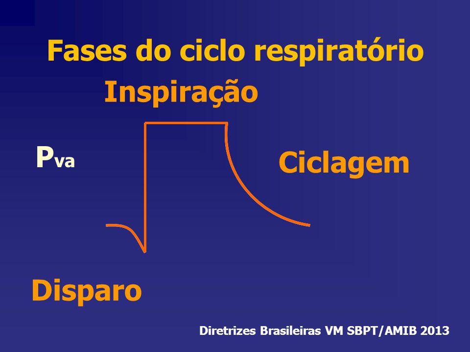 Fases do ciclo respiratório Diretrizes Brasileiras VM SBPT/AMIB 2013
