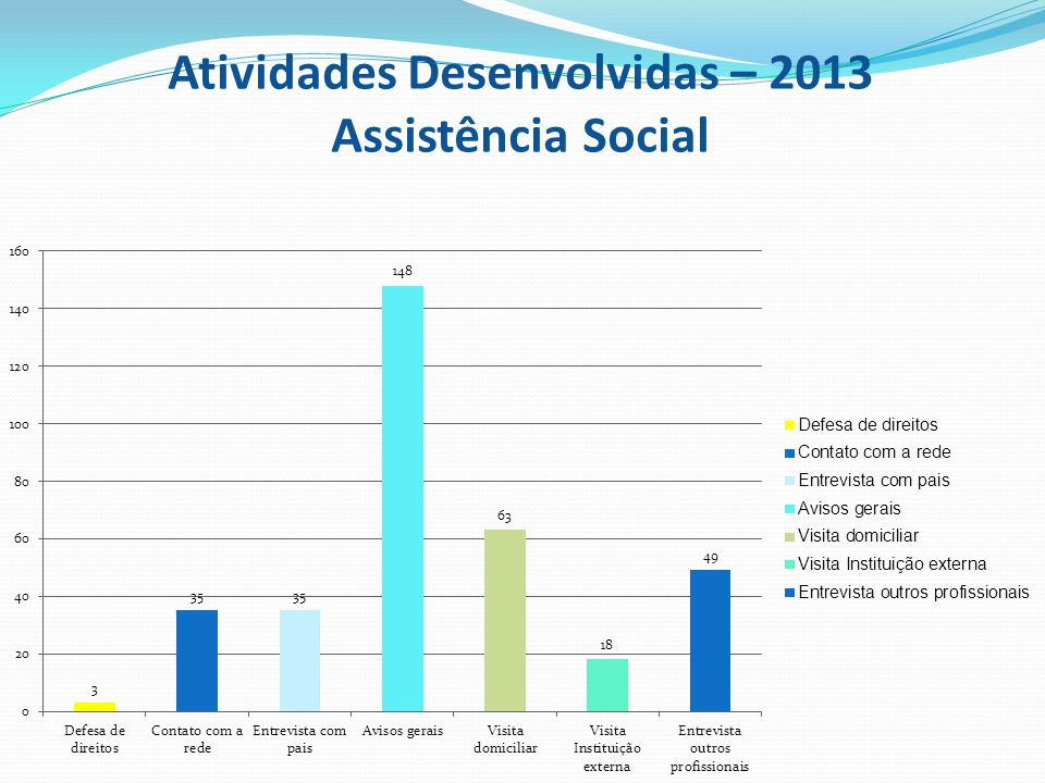 Atividades Desenvolvidas – 2013 Assistência Social