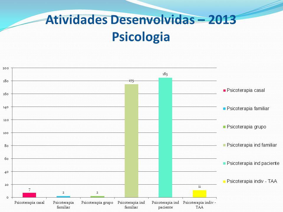 Atividades Desenvolvidas – 2013 Psicologia