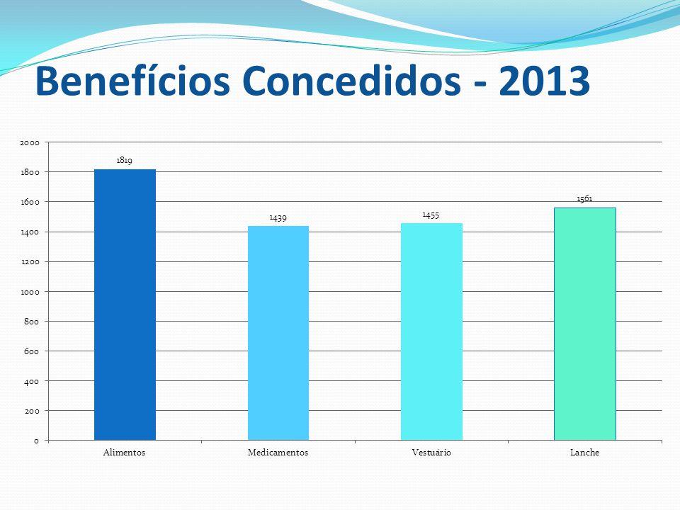 Benefícios Concedidos - 2013