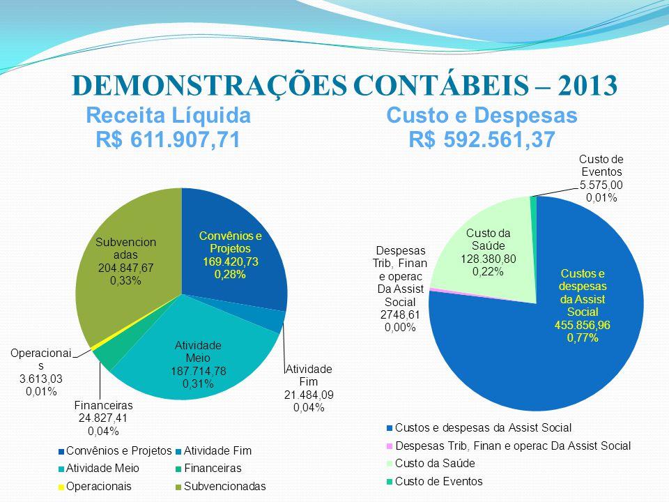 DEMONSTRAÇÕES CONTÁBEIS – 2013