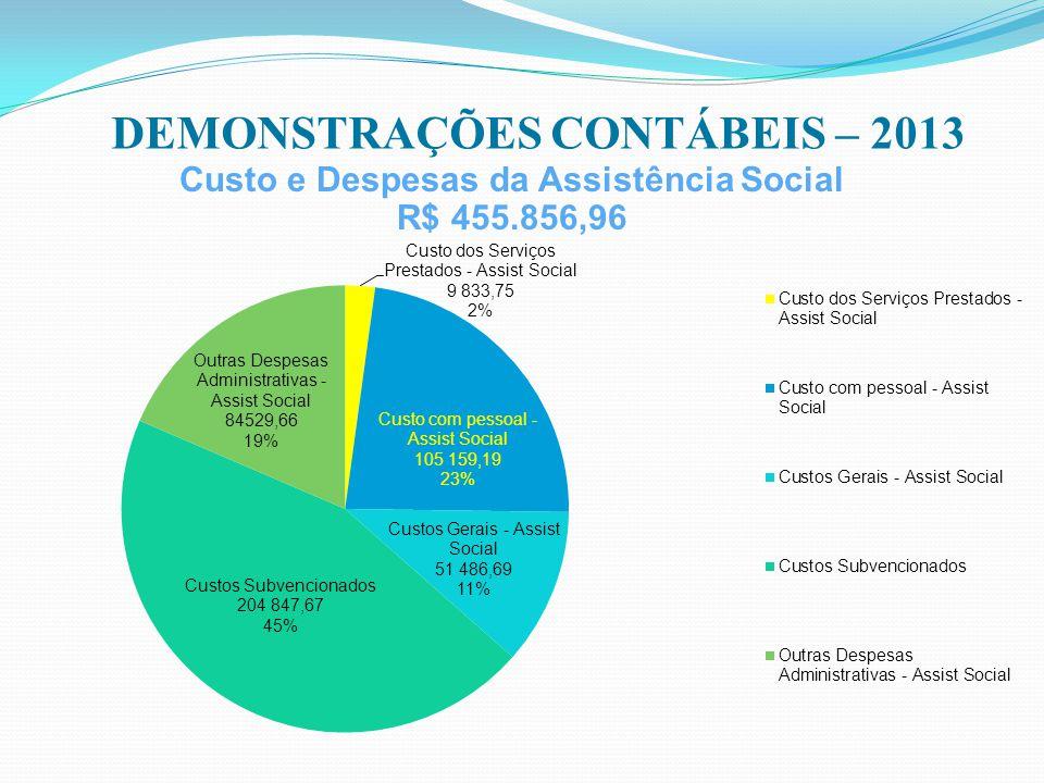 DEMONSTRAÇÕES CONTÁBEIS – 2013 Custo e Despesas da Assistência Social
