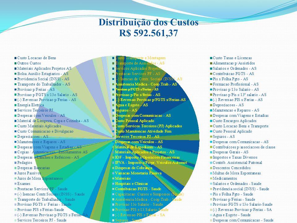 Distribuição dos Custos
