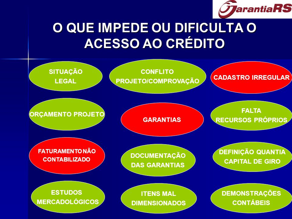 O QUE IMPEDE OU DIFICULTA O ACESSO AO CRÉDITO