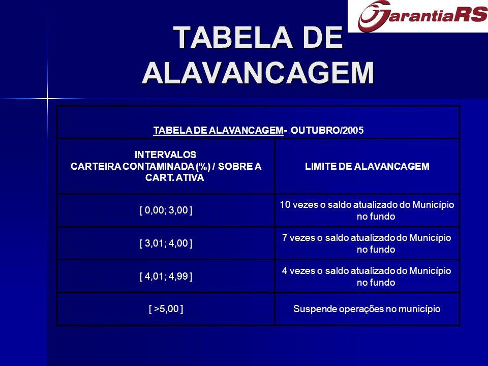 TABELA DE ALAVANCAGEM TABELA DE ALAVANCAGEM- OUTUBRO/2005 INTERVALOS