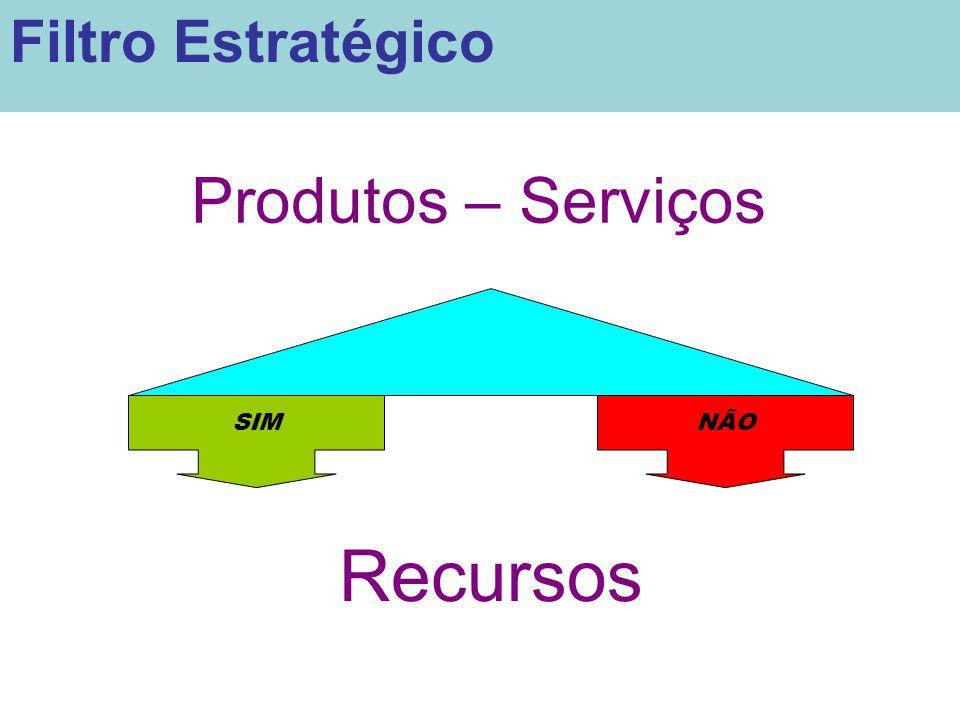 Filtro Estratégico Produtos – Serviços SIM NÃO Recursos