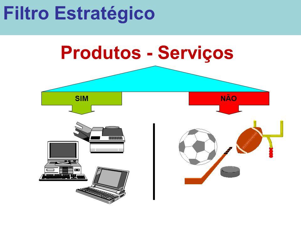 Filtro Estratégico Produtos - Serviços SIM NÃO