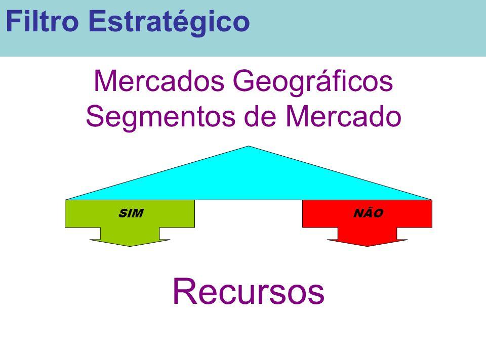 Recursos Filtro Estratégico Mercados Geográficos Segmentos de Mercado