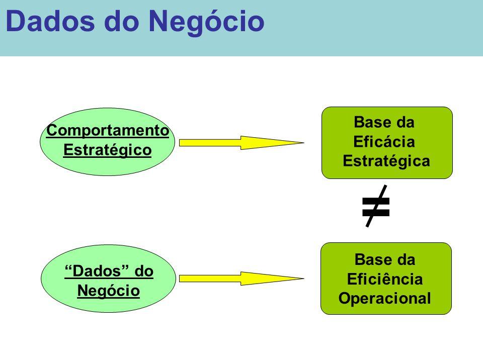 = Dados do Negócio Base da Comportamento Eficácia Estratégico