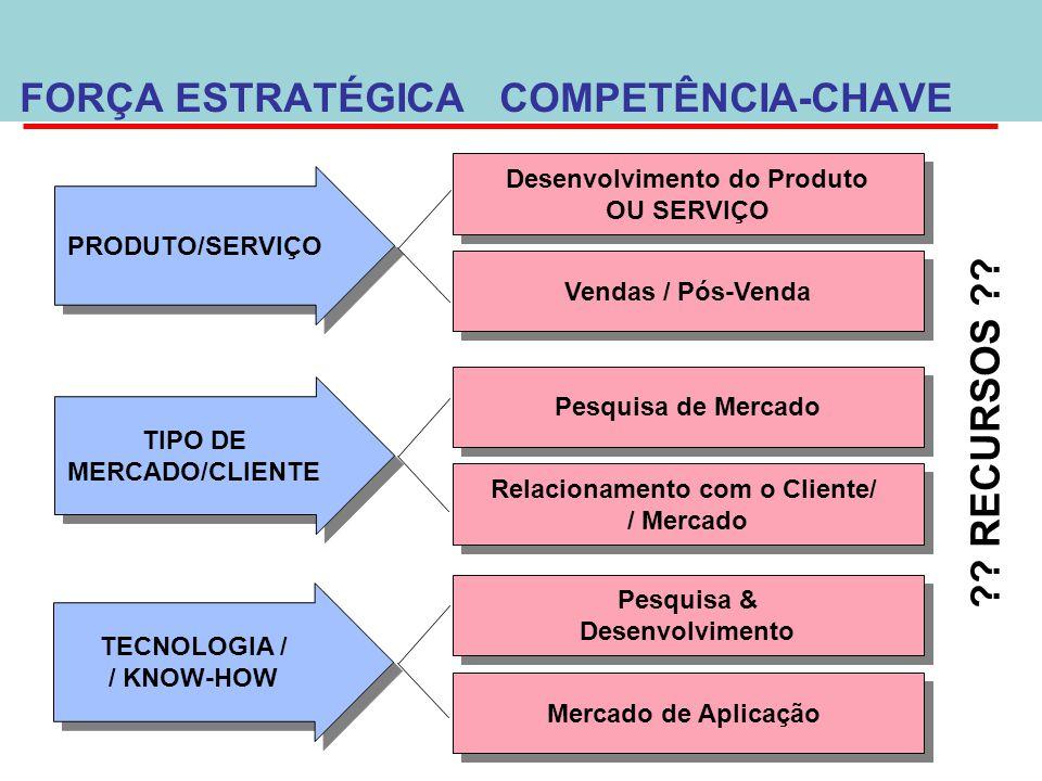 Desenvolvimento do Produto Relacionamento com o Cliente/