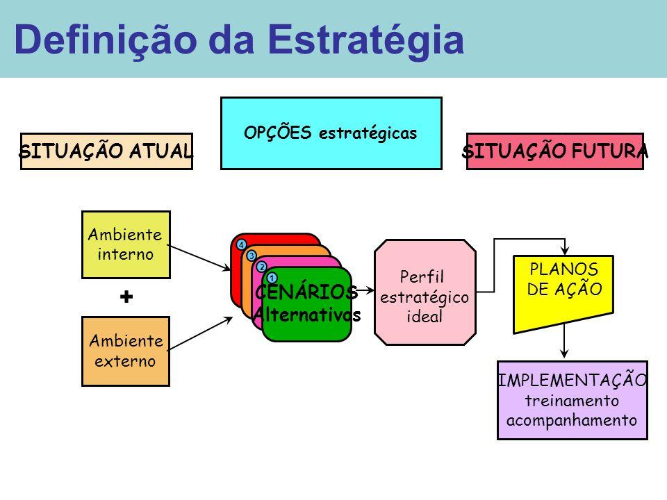C C C Definição da Estratégia + SITUAÇÃO ATUAL SITUAÇÃO FUTURA