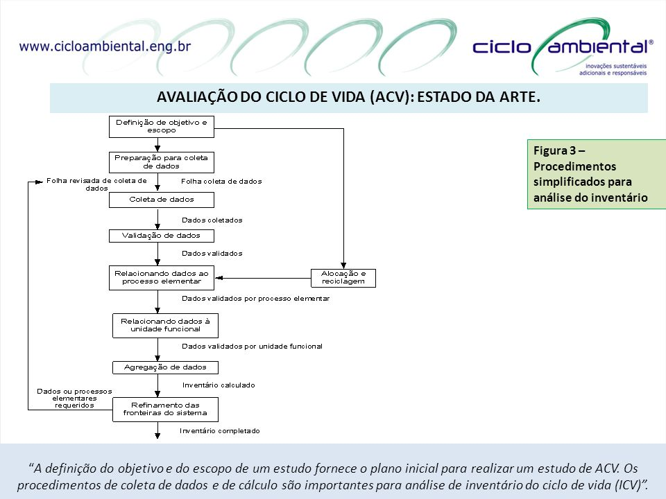 avaliação do ciclo de vida (acv): estado da arte.