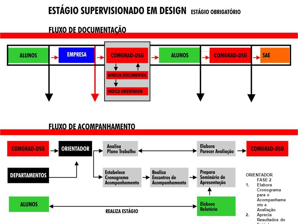 ORIENTADOR FASE 2 Elabora Cronograma para o Acompanhamento e Avaliação. Aprecia Resultados do Estágio.