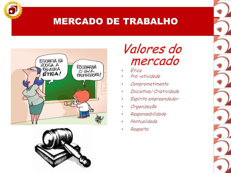 Valores do mercado MERCADO DE TRABALHO Ética Pró –atividade