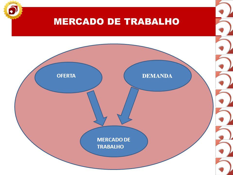 MERCADO DE TRABALHO DEMANDA OFERTA MERCADO DE TRABALHO 23