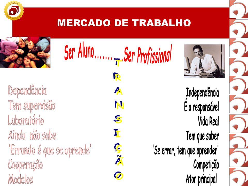 TRANSIÇÃO Ser Aluno...........Ser Profissional MERCADO DE TRABALHO