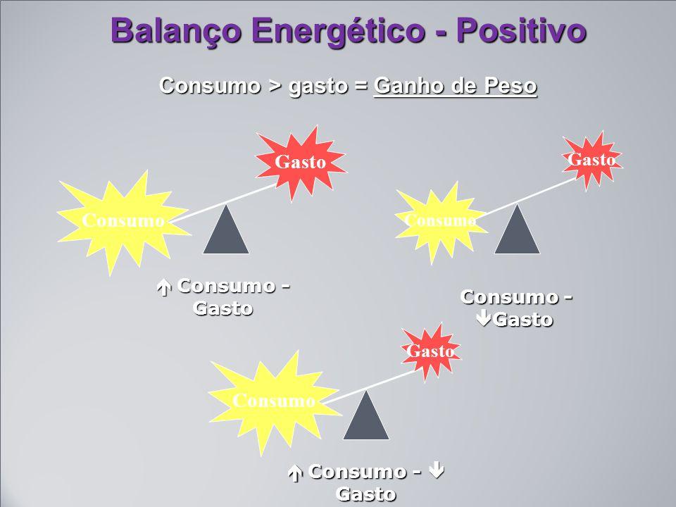 Balanço Energético - Positivo Consumo > gasto = Ganho de Peso