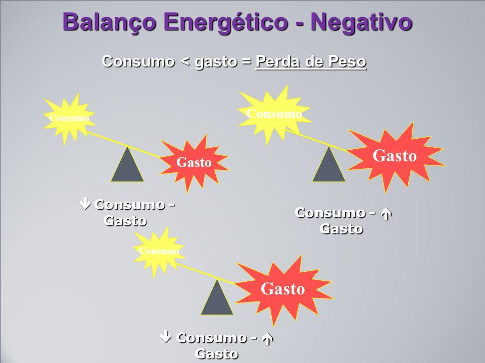 Balanço Energético - Negativo Consumo < gasto = Perda de Peso