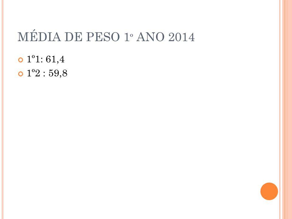 MÉDIA DE PESO 1º ANO 2014 1º1: 61,4 1º2 : 59,8
