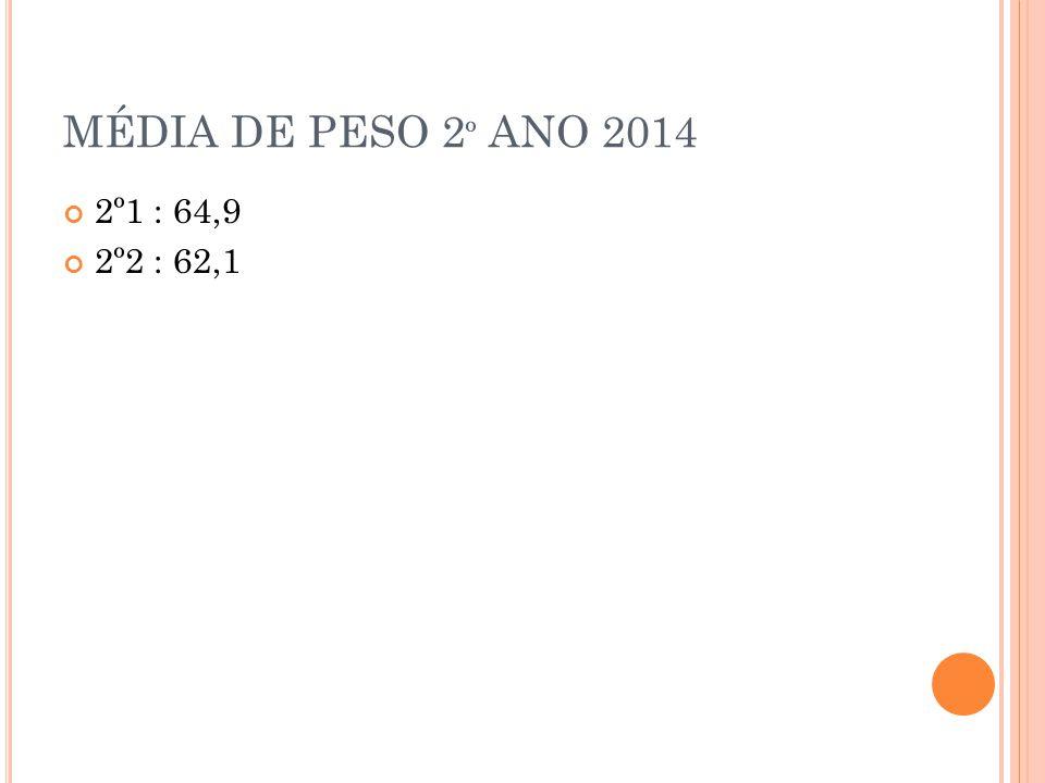 MÉDIA DE PESO 2º ANO 2014 2º1 : 64,9 2º2 : 62,1