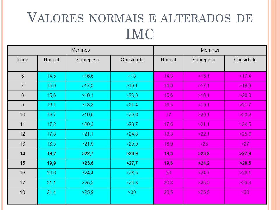 Valores normais e alterados de IMC