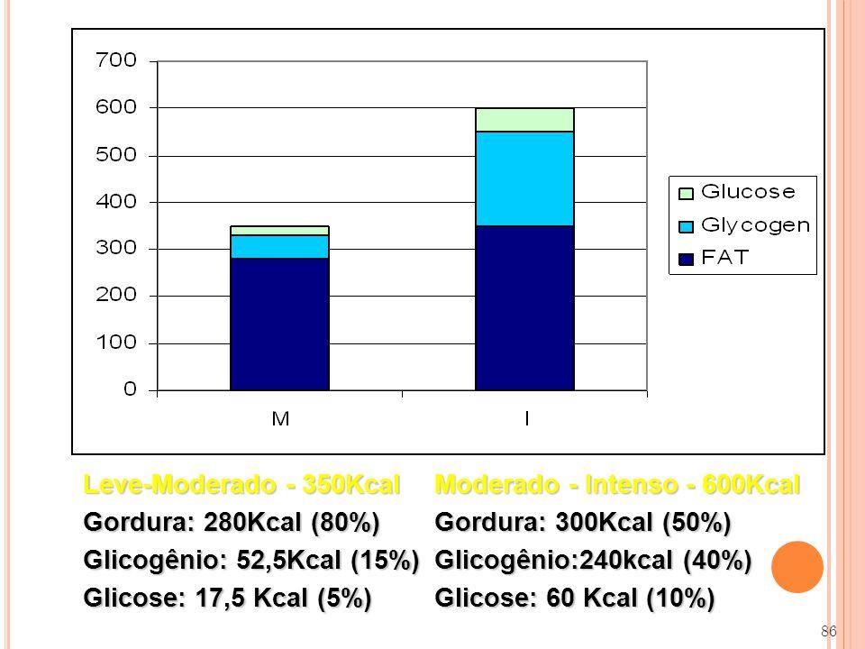 Moderado - Intenso - 600Kcal Gordura: 300Kcal (50%)