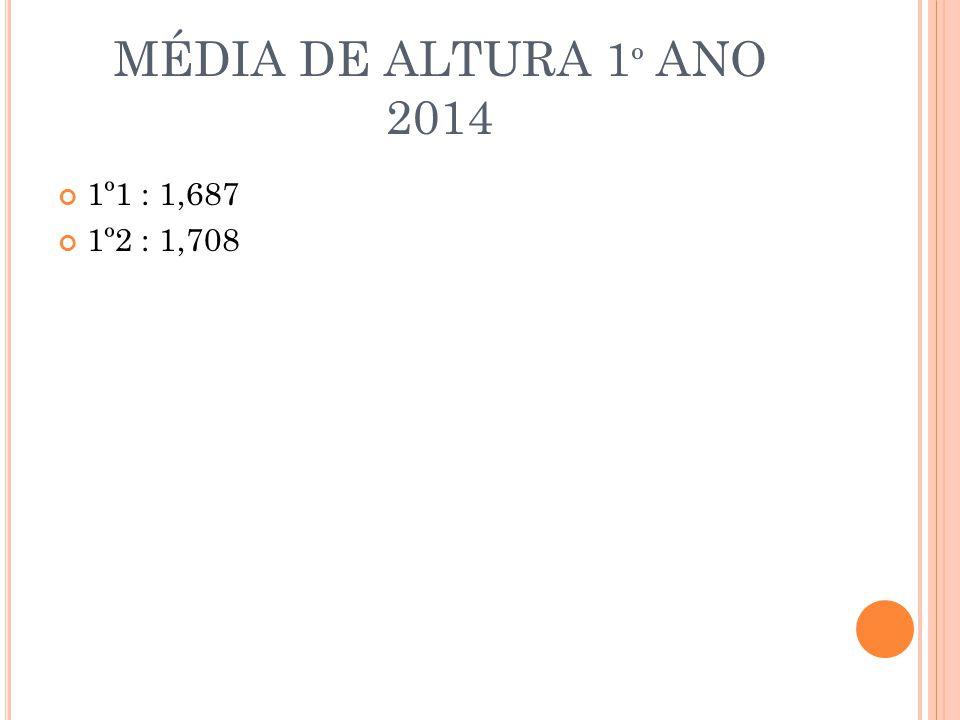 MÉDIA DE ALTURA 1º ANO 2014 1º1 : 1,687 1º2 : 1,708
