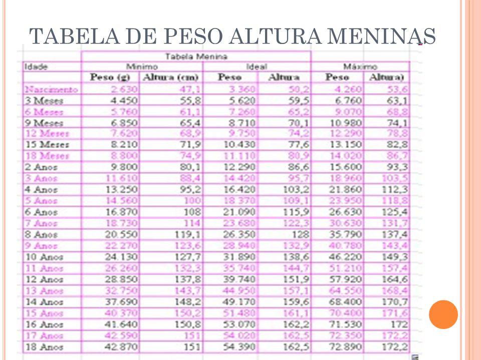 TABELA DE PESO ALTURA MENINAS