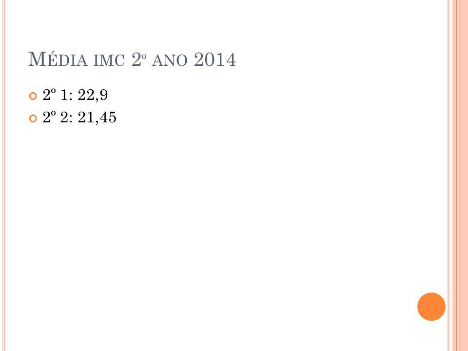 Média imc 2º ano 2014 2º 1: 22,9 2º 2: 21,45