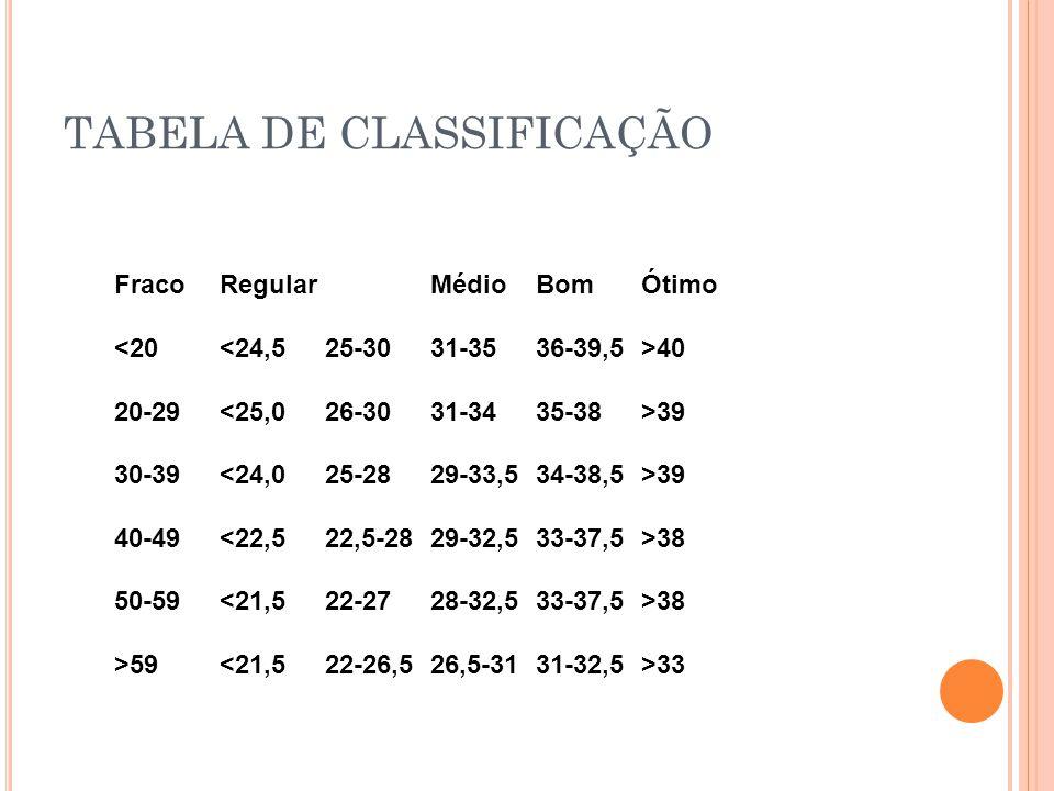 TABELA DE CLASSIFICAÇÃO