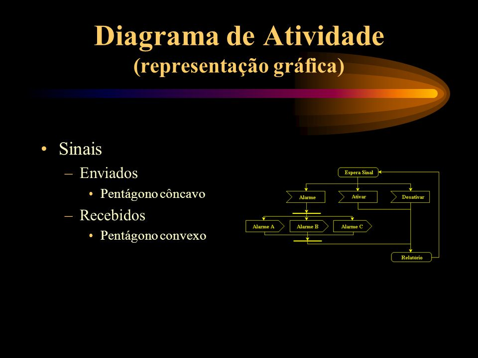Diagrama de Atividade (representação gráfica)