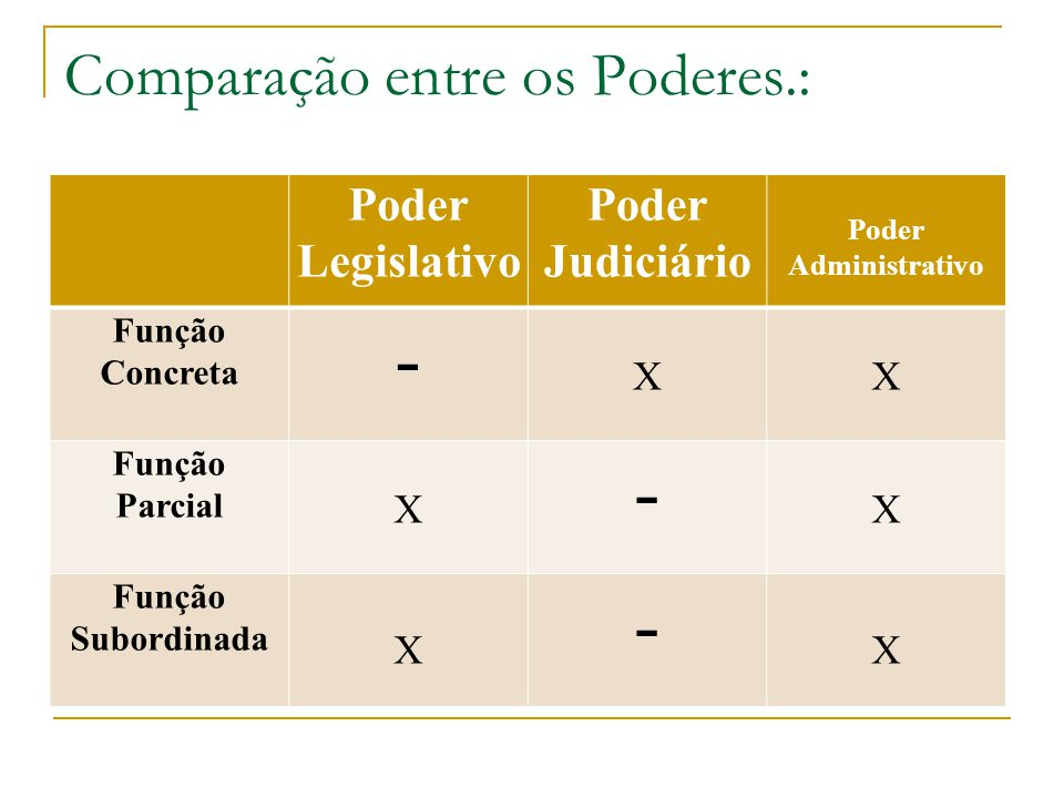 Comparação entre os Poderes.: